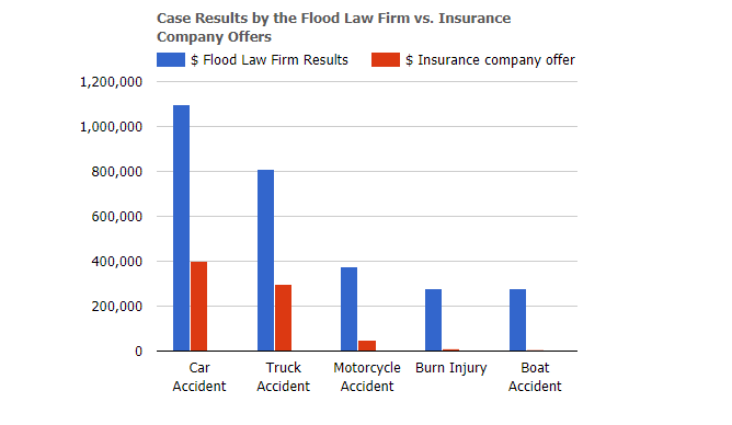 Flood Law Firm Case Results Graph
