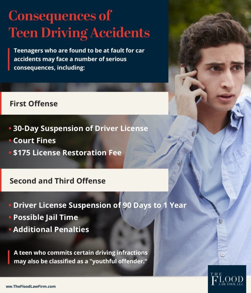 Consequences for Teen Drivers Who Cause Accidents | The Flood Law Firm